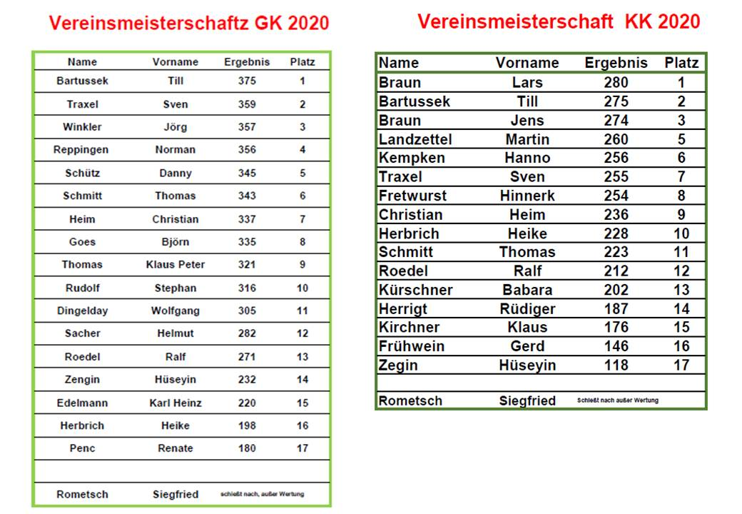 Vereinsmeisterschaft GK-KK-2020